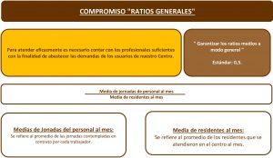 RATIOS DE PERSONAL EN RESIDENCIA DE MAYORES