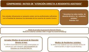 DEFINICIÓN COMPROMISOS RATIOS DE ATENCIÓN DIRECTA