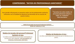 RATIOS RESIDENCIA MAYORES SANITARIOS MADRID