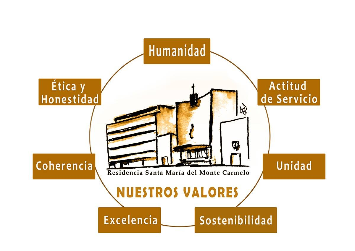 valores Residencia Monte Carmelo
